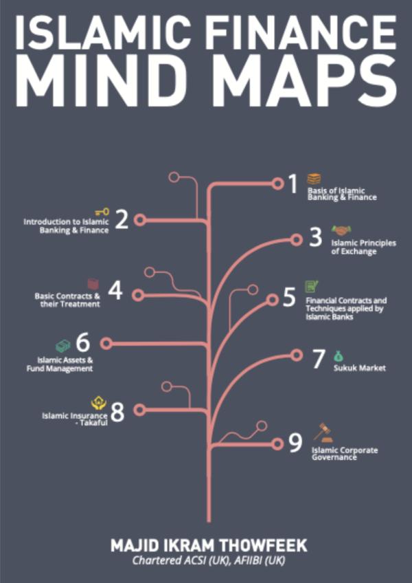 Islamic Finance Mind Maps - Majid Ikram